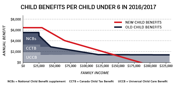 Child Benefits Graphic