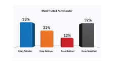 Most Trusted Party Leader