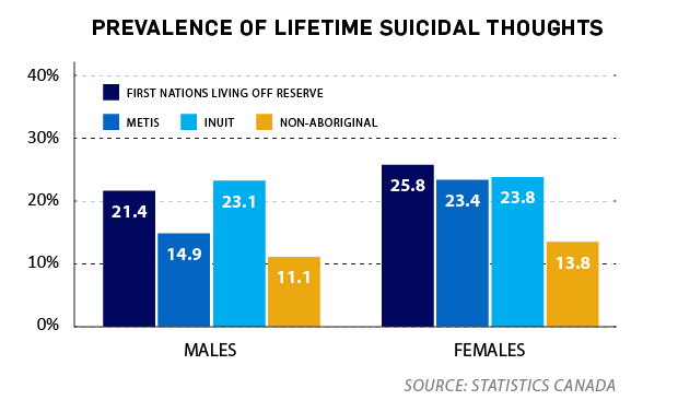 a report on the prevention of suicide among aborigines Read this article to learn about the incidence, causes, theories and prevention  among the aborigines of  there are very few suicide prevention centres among.
