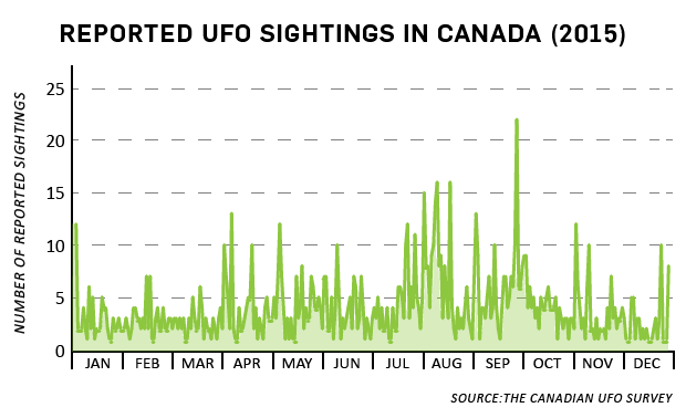 ufo graph