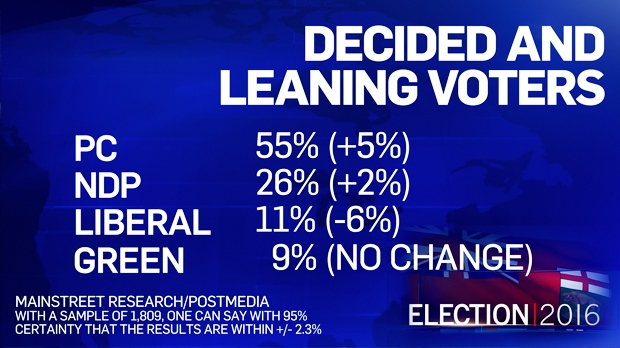 A new poll by Mainstreet Research for Postmedia pegs overall support for the PCs at 55 per cent among decided and leaning voters. That's five percentage points higher than the Mainstreet poll on April 5.