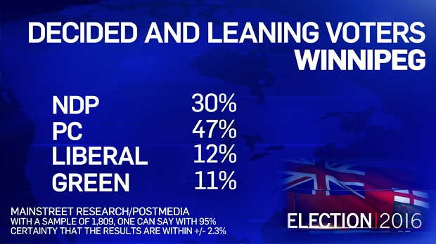 Support for the NDP remains highest in Winnipeg, at 30 per cent, compared to 18 per cent outside of Winnipeg. Those numbers are still far behind the PCs, which have 47 per cent support within Winnipeg and 68 per cent in the rest of Manitoba.