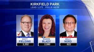 Kirkfield Park