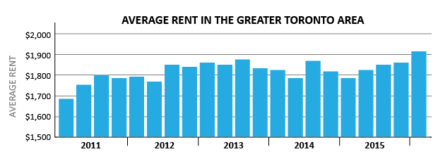 Superb Toronto Rent Prices Hit All Time High As Housing Becomes Home Interior And Landscaping Ologienasavecom