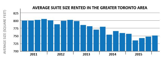 Rental size comparison