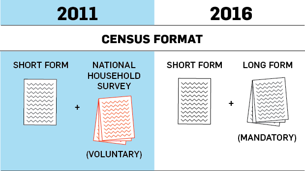 What You Need To Know About The First Long Form Census In A Decade Ctv News