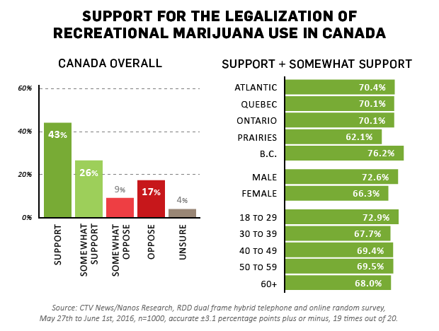 should marijuana be legal in canada Should canada legalize marijuana 65% say yes 35% say no yes because awesome i is a troubled teen and i need no trouble so i need to buy.