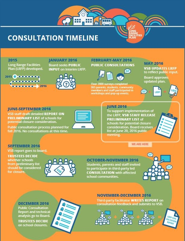 An infographic produced by the Vancouver School Board shows the timeline of the closures decision.