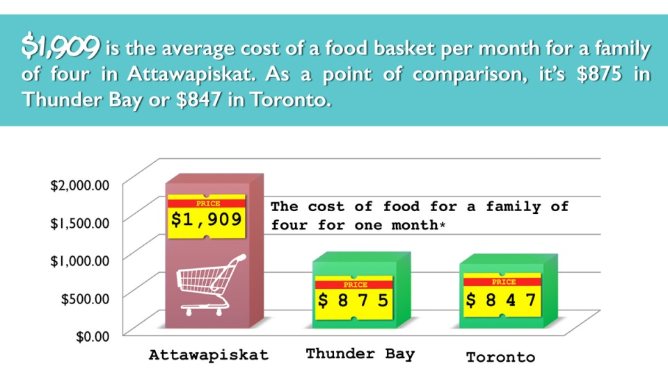 Northern food prices