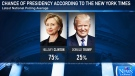 CTV News Channel: U.S. election race tightens