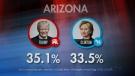 CTV National News: Arizona, unpredictable state