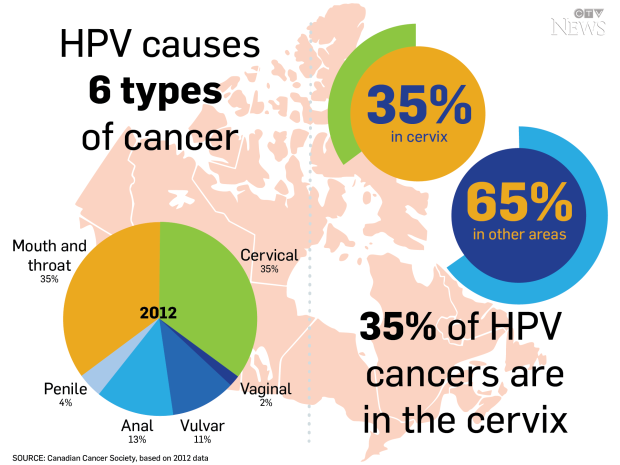 hpv cancer causing types)