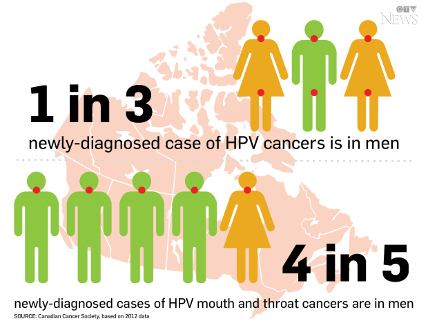 Are Fewer Cervical Cancer Screenings Needed After HPV Vaccine?