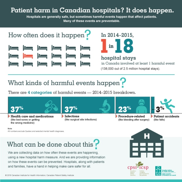 CIHI Patient harm in Canadian hospitals