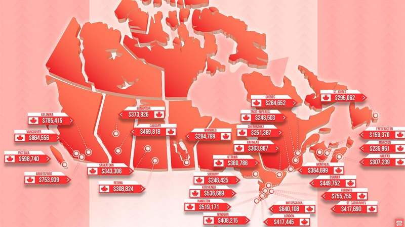 Median home price in Canada