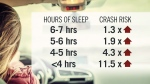 Crash risk increases with less than 7 hours of sle