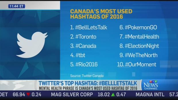 Twitter's top hashtag in Canada for 2016: #BellLetsTalk