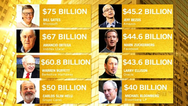 Two Canadian billionaires are as rich as nearly 1/3 of