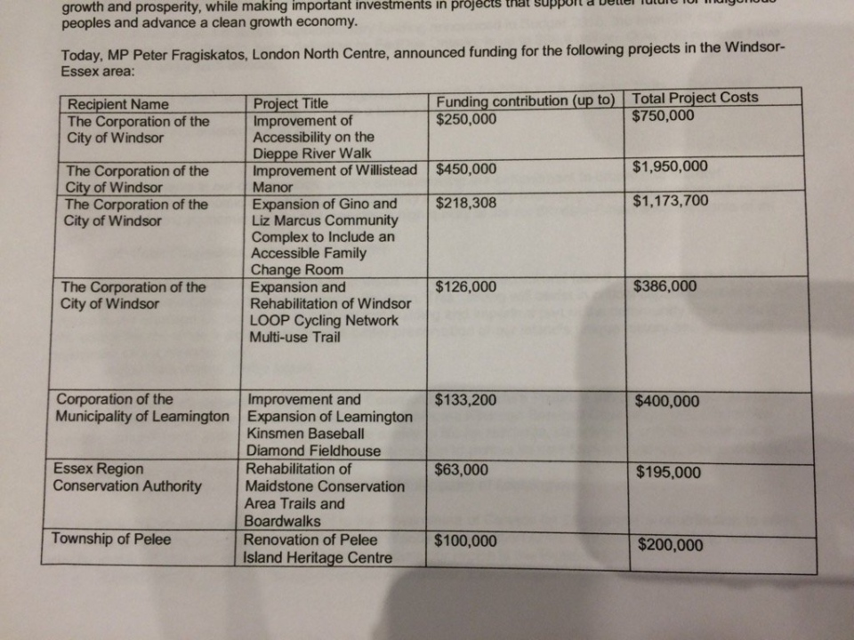 A breakdown of Canada 150 funding in Windsor-Essex. (Michelle Maluske / CTV Windsor)