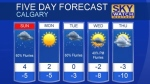 Calgary forecast Feb 18, 2017
