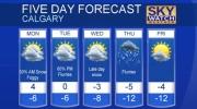 Calgary forecast Feb 19, 2017