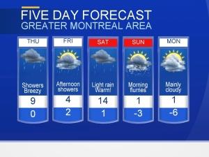 Forecast Montreal Feb. 22, 2017