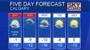 Calgary forecast Feb 24, 2017