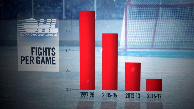 Decline in fighting is changing the good old hockey game: a
