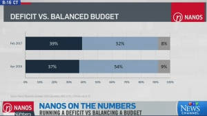CTV News Channel: Nanos on the Numbers