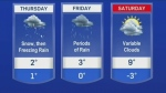 Thursday forecast: Snow changing over to rain