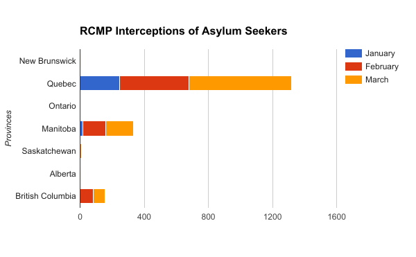 RCMP Interceptions of Asylum Seekers