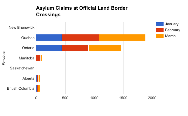 Asylum Claims at Official Land Border Crossings