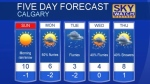 Calgary weather for April 22, 2017