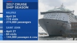 Cruise ship season