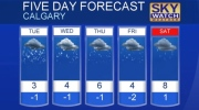 Calgary weather for April 24, 2017