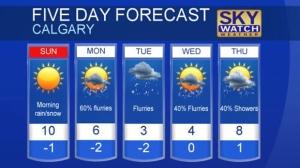 Calgary forecast Apr 29, 2017