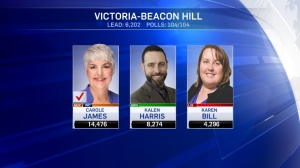 There are 14 ridings up for grabs on Vancouver Island, from the North Island to Victoria-Beacon Hill. Here are the latest results.