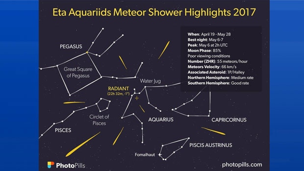 Eta Aquarid showers 2017
