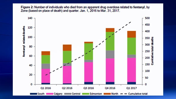 Fatal drug overdoses related to fentanyl by quarter from January 1, 2016  through March 31, 2017(courtesy: Alberta Government)