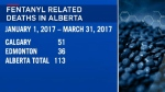Fentanyl deaths - Alberta 2017