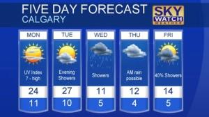 Calgary forecast May 21, 2017