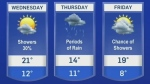 Another week of cool, unsettled weather in store