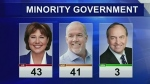 BC Liberals claim minority government