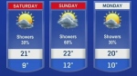 Weekend forecast: Some clouds; some rain; some sun