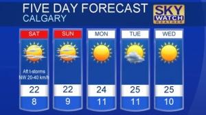 Calgary forecast May 26, 2017