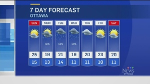 CTV Ottawa: Saturday weather update