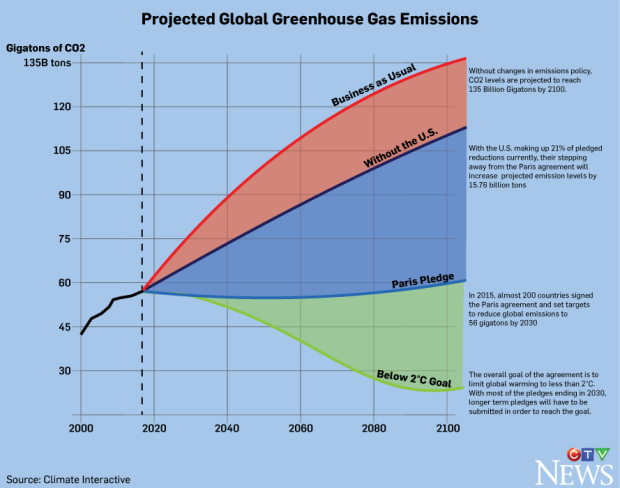 Projected emissions graphic (nick kirmse)