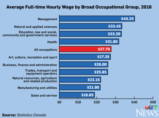 Statistics Canada average hourly wage 2016