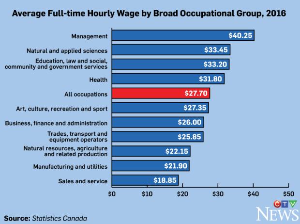 Statistics Canada average hourly wage 2016