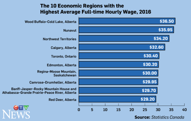 Statistics Canada Average wages by regions 2017